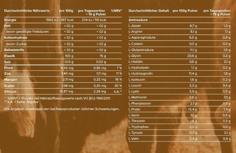 Aminosäurezusammensetzung Kollagen
